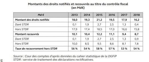 Oral dgfip 2021 - diminution des résultats du contrôle fiscal